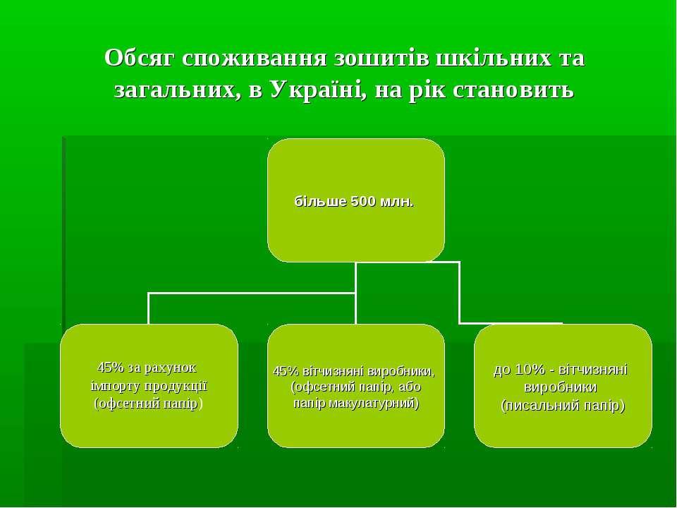 Обсяг споживання зошитів шкільних та загальних, в Україні, на рік становить