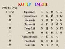 КОЛІР ІМЕНІ Кол-во букв 1+1=2 Красный 1 А И С Ъ 0 Оранжевый 2 Б Й Т Ы 0 Желты...