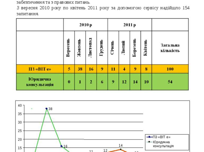 АУФТ продовжує вдосконалювати систему консультування членів Асоціації - торго...