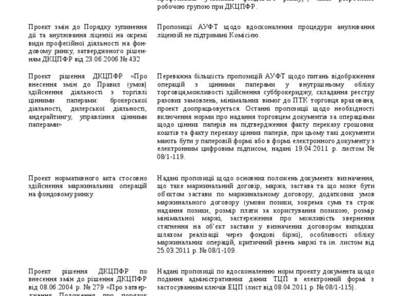 4. Проекти нормативно-правових актів, подані за ініціативою АУФТ 37