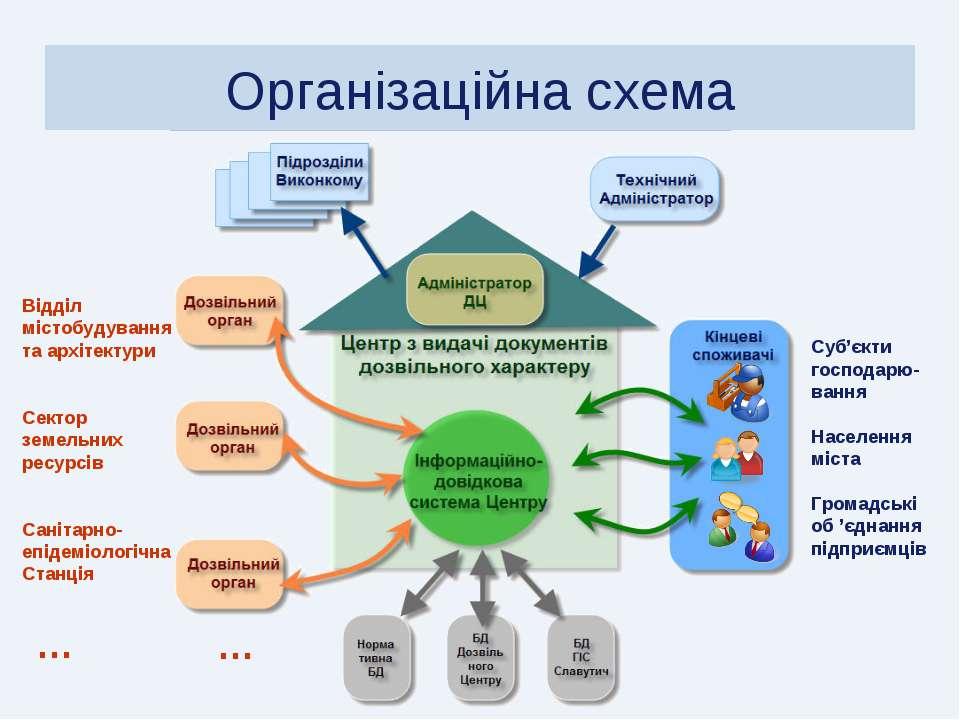 Організаційна схема Суб'єкти господарю-вання Населення міста Громадські об 'є...
