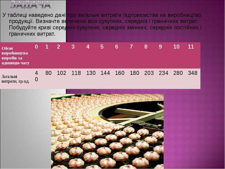 У таблиці наведено дані про загальні витрати підприємства на виробництво прод...