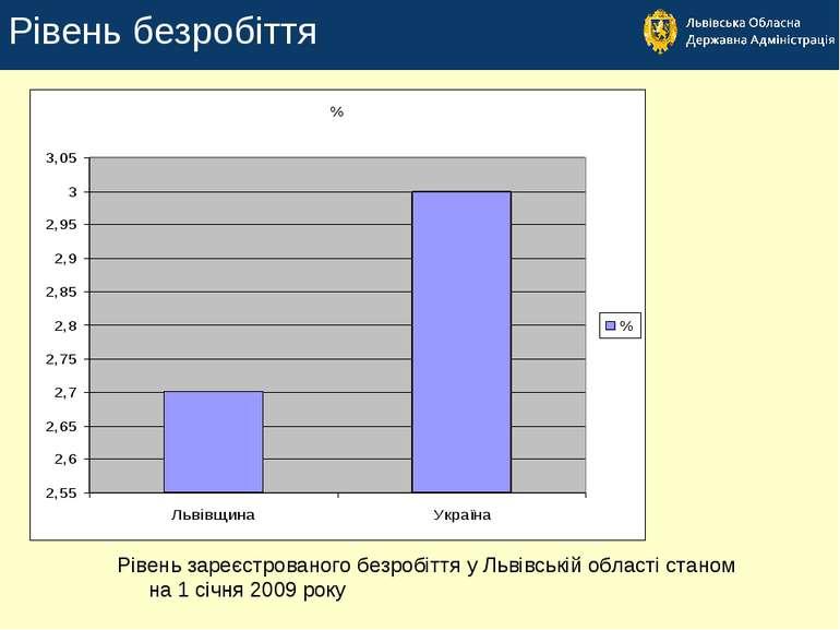 Рівень безробіття Рівень зареєстрованого безробіття у Львівській області стан...
