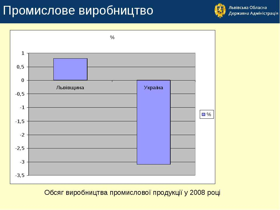 Промислове виробництво Обсяг виробництва промислової продукції у 2008 році