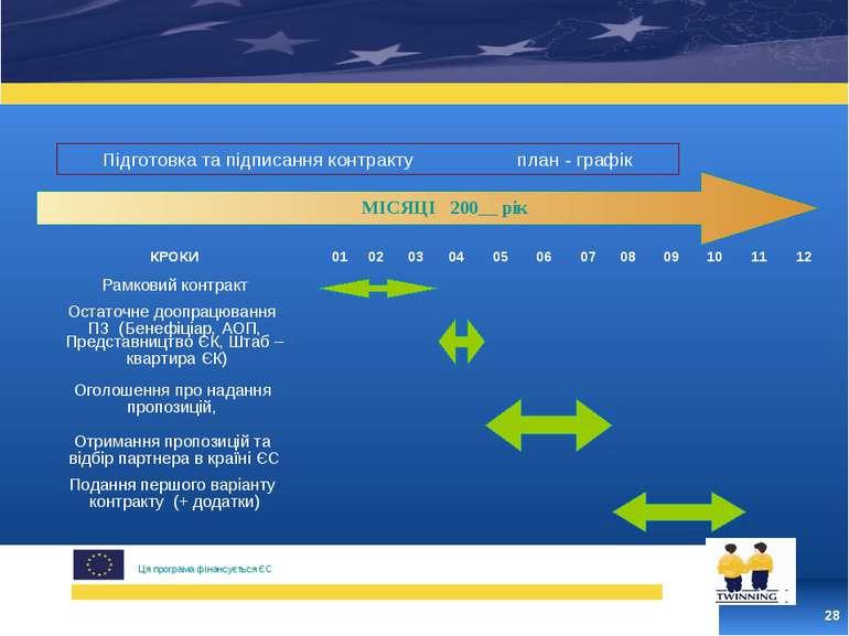 * Цей проект фінансується ЄС Ця програма фінансується ЄС Підготовка та підпис...