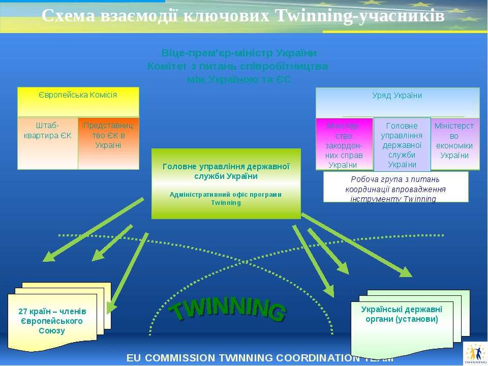 * 27 країн – членів Європейського Союзу Українські державні органи (установи)...