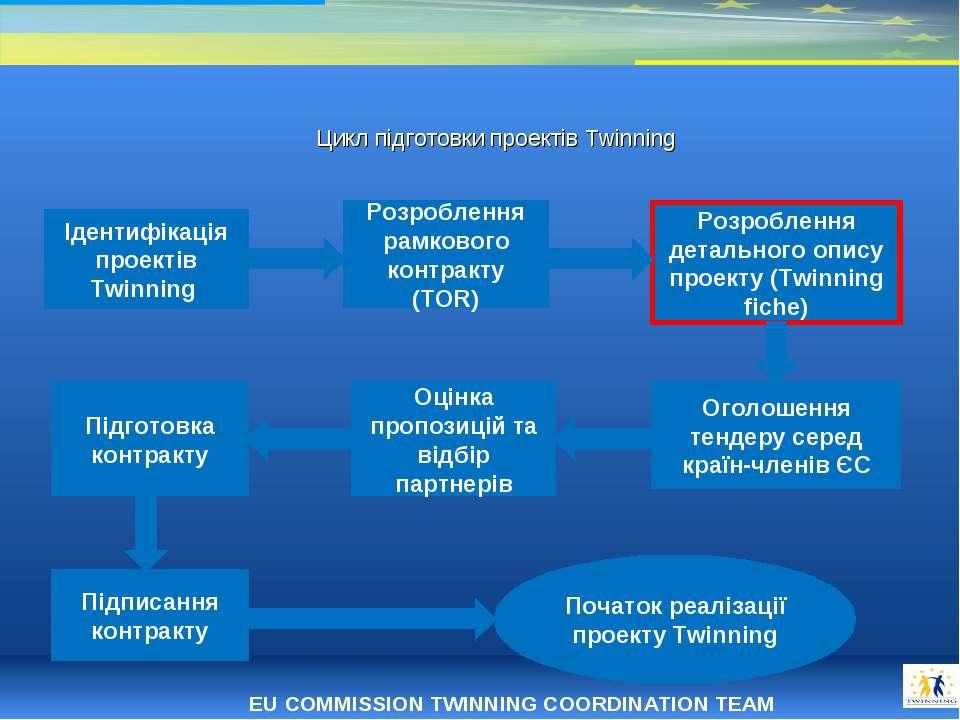 * Цикл підготовки проектів Twinning Ідентифікація проектів Twinning Розроблен...