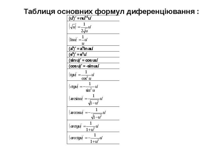 Таблиця основних формул диференціювання :