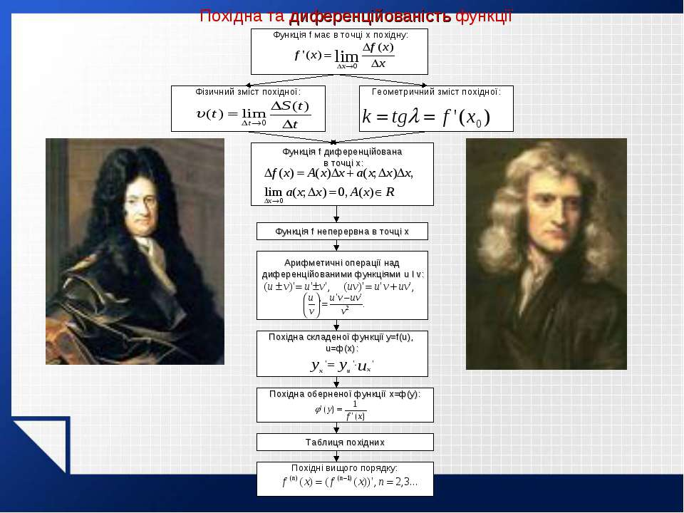 Похідна та диференційованість функції Функція f має в точці x похідну: Фізичн...