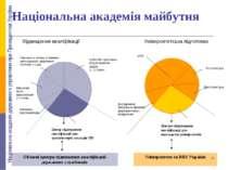 Національна академія майбутня Центри підвищення кваліфікації для викладачів у...