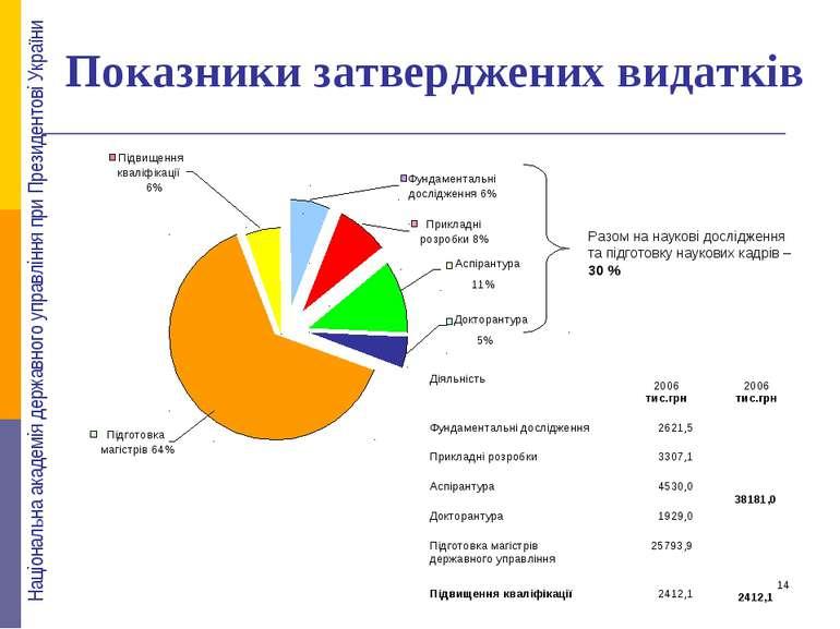 Показники затверджених видатків Підготовка магістрів 64% Аспірантура 11% Прик...
