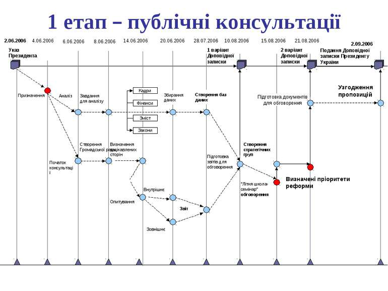 1 етап – публічні консультації Указ Президента Призначення Початок консультац...