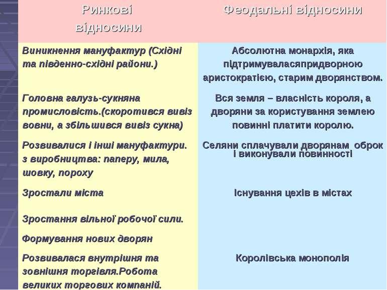 Ринкові відносини Феодальні відносини Виникнення мануфактур (Східні та півден...