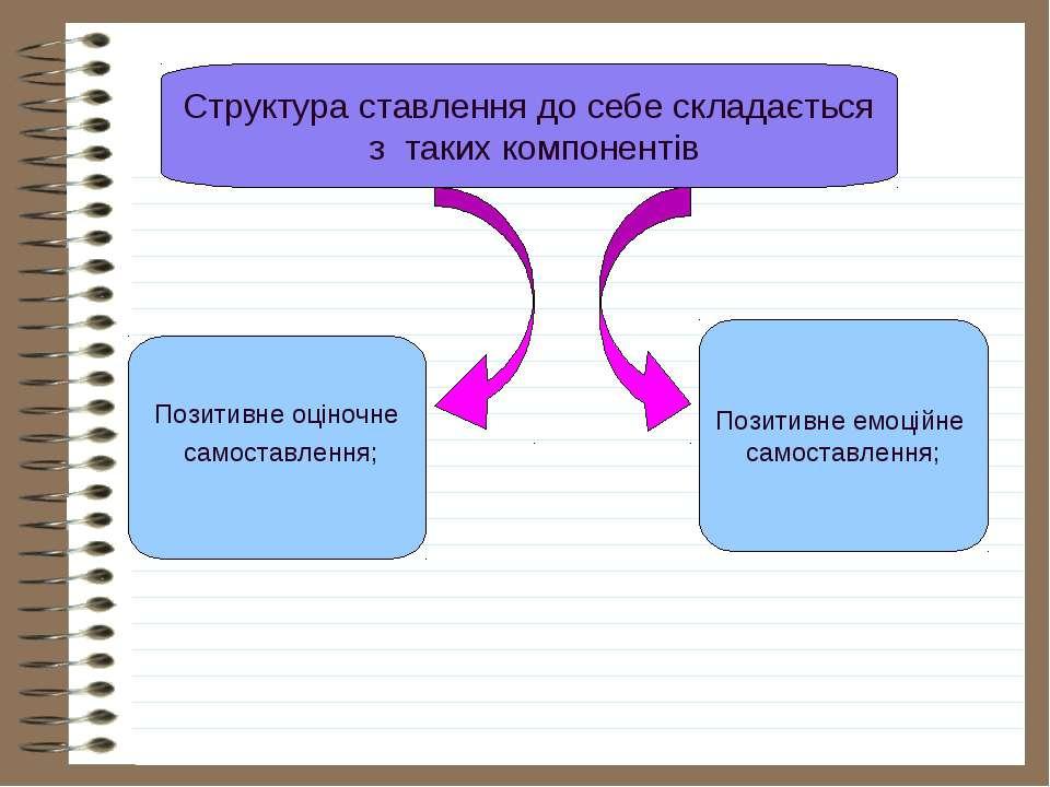 Структура ставлення до себе складається з таких компонентів Позитивне оціночн...