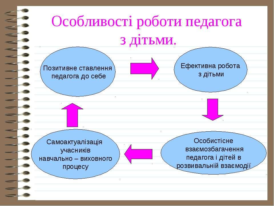 Особливості роботи педагога з дітьми. Позитивне ставлення педагога до себе Еф...