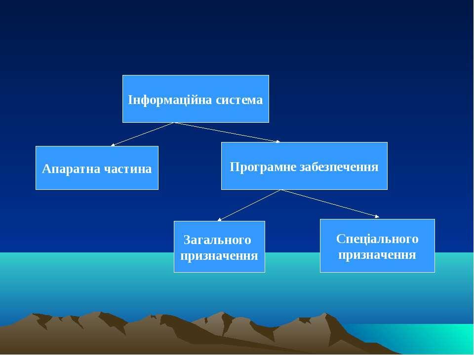 Інформаційна система Апаратна частина Програмне забезпечення Загального призн...