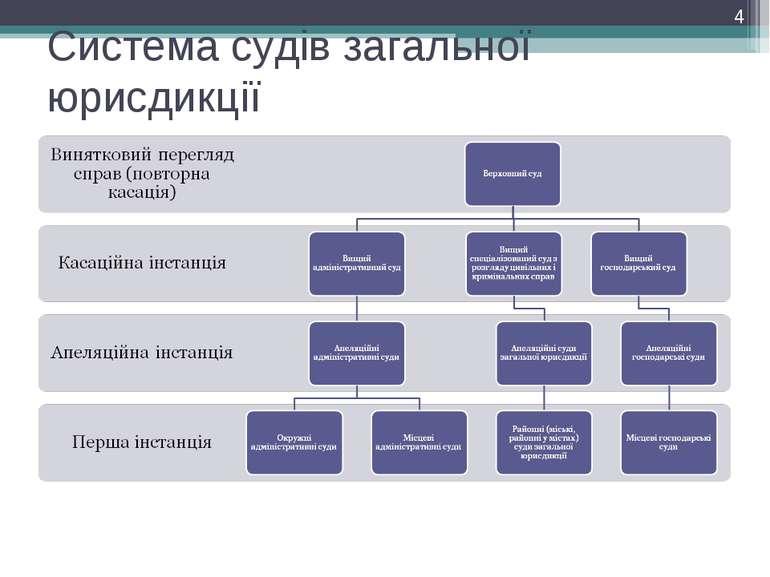 Система судів загальної юрисдикції *