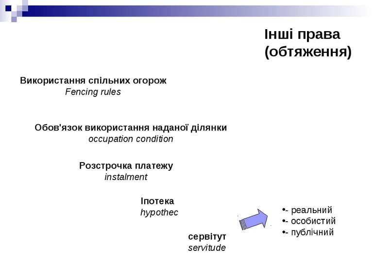Інші права (обтяження) сервітут servitude Іпотека hypothec Розстрочка платежу...