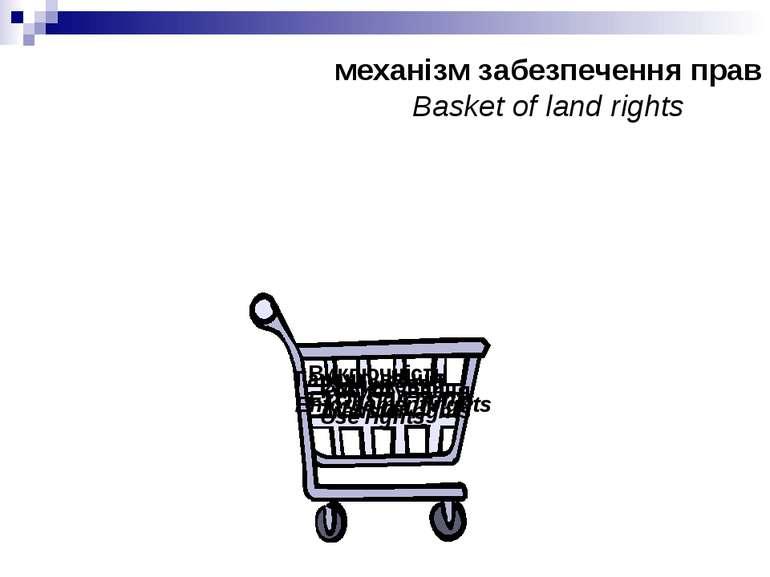 механізм забезпечення прав Basket of land rights Користування Use rights Відч...
