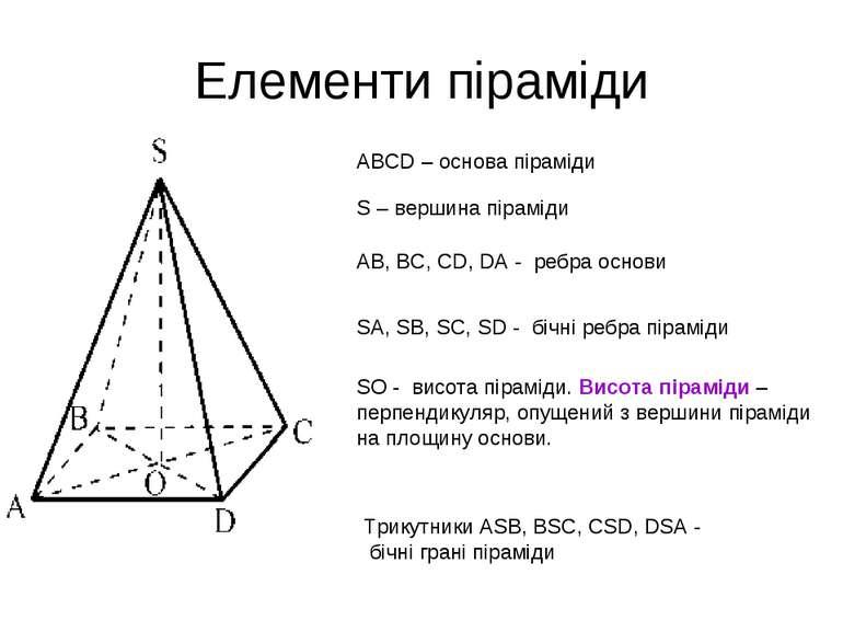 Елементи піраміди ABCD – основа піраміди S – вершина піраміди AB, BC, CD, DA ...