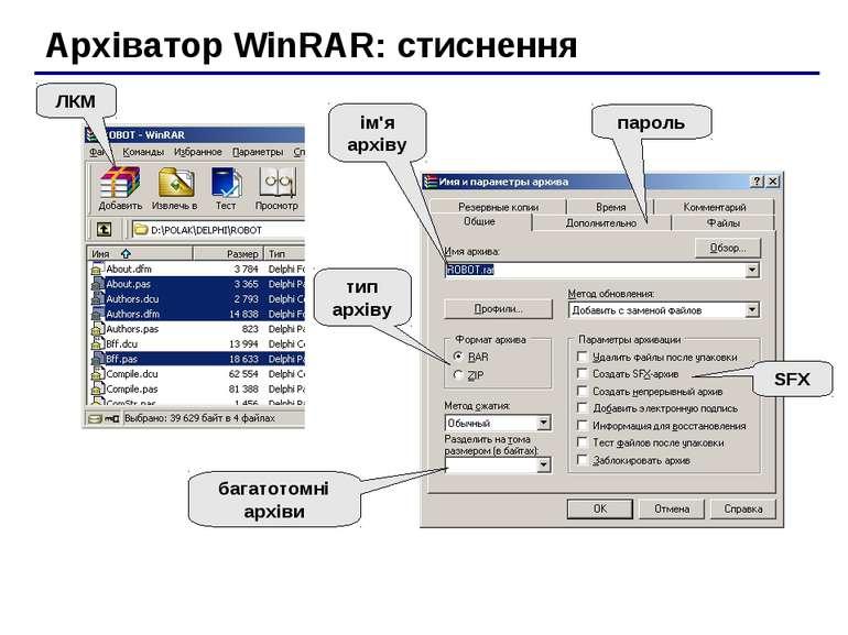 Архіватор WinRAR: стиснення ЛКМ тип архіву SFX багатотомні архіви пароль ім'я...
