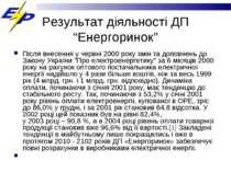 """Результат діяльності ДП """"Енергоринок"""" Після внесення у червні 2000 року змін ..."""