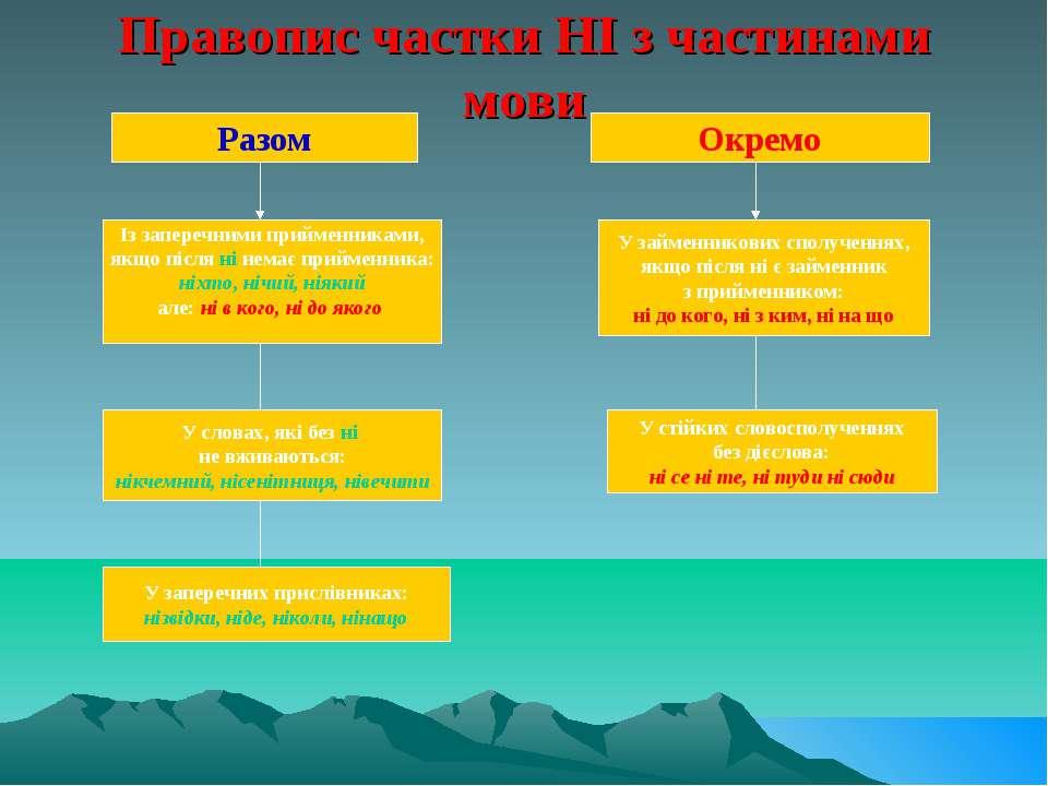 Правопис частки НІ з частинами мови Разом Окремо Із заперечними прийменниками...