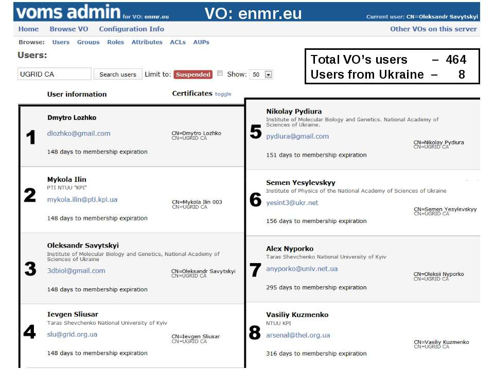 Total VO's users – 464 Users from Ukraine – 8 VO: enmr.eu