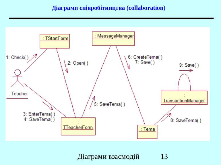 Діаграми співробітництва (collaboration) Діаграми взаємодій