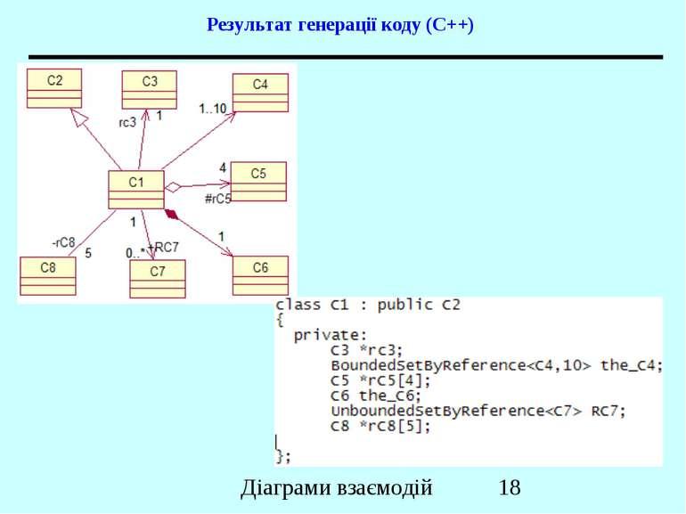 Результат генерації коду (C++) Діаграми взаємодій