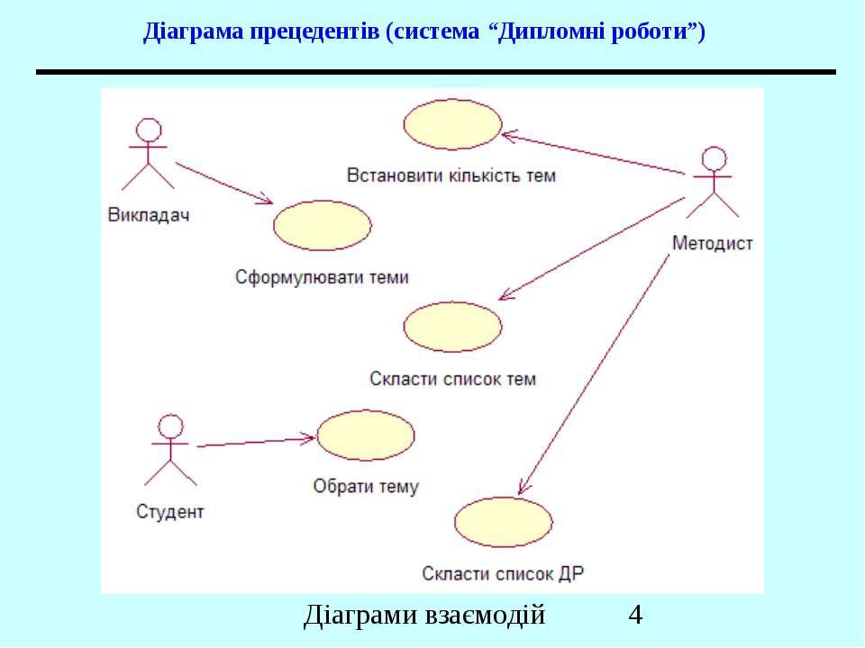 """Діаграма прецедентів (система """"Дипломні роботи"""") Діаграми взаємодій"""