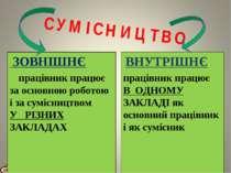 СУМІСНИЦТВО ЗОВНІШНЄ працівник працює за основною роботою і за сумісництвом У...