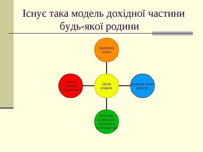 Існує така модель дохідної частини будь-якої родини