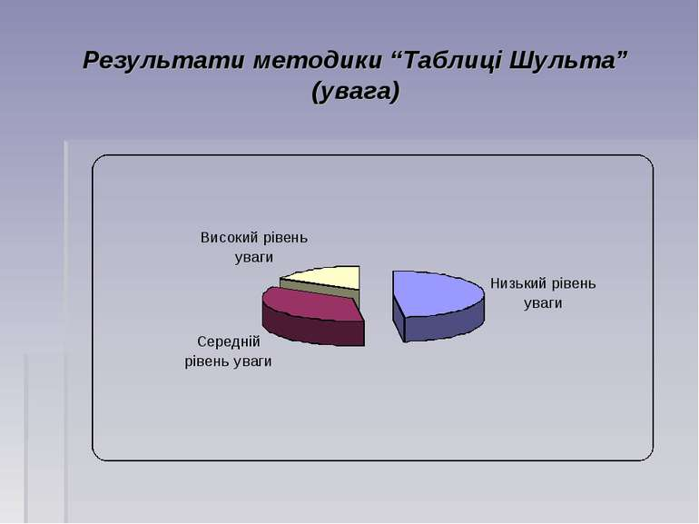 """Результати методики """"Таблиці Шульта"""" (увага)"""