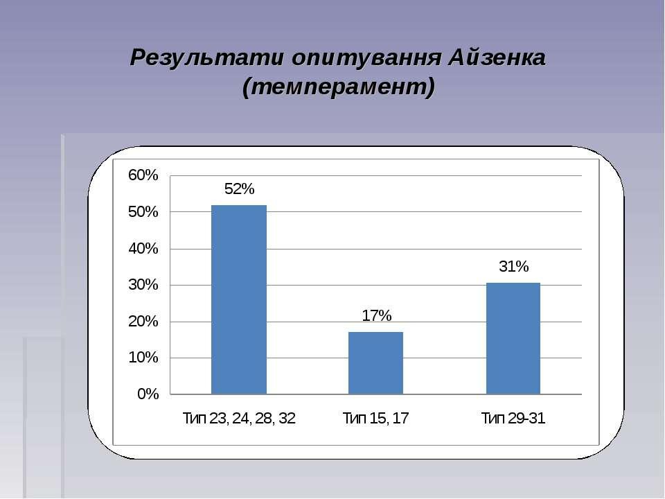 Результати опитування Айзенка (темперамент)