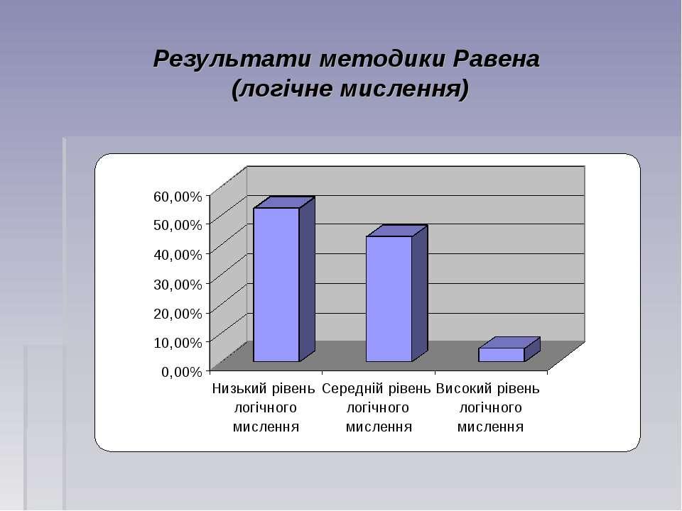 Результати методики Равена (логічне мислення)