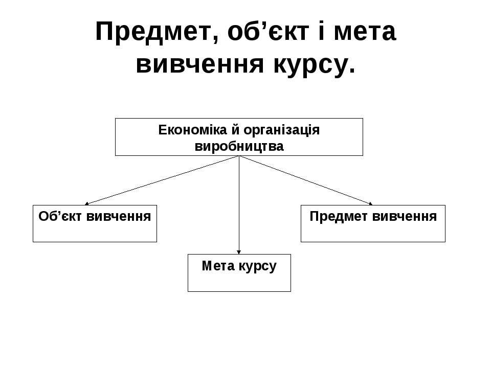Предмет, об'єкт і мета вивчення курсу.