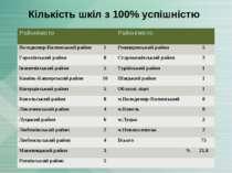 Кількість шкіл з 100% успішністю