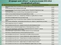 20 кращих шкіл області за результатами ЗНО-2012 (неофіційний рейтинг) № Назва...