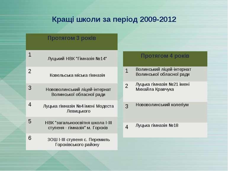 """Кращі школи за період 2009-2012 Протягом 3 років 1 Луцький НВК """"Гімназія №14""""..."""