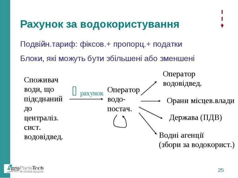 Рахунок за водокористування Подвійн.тариф: фіксов.+ пропорц.+ податки Блоки, ...