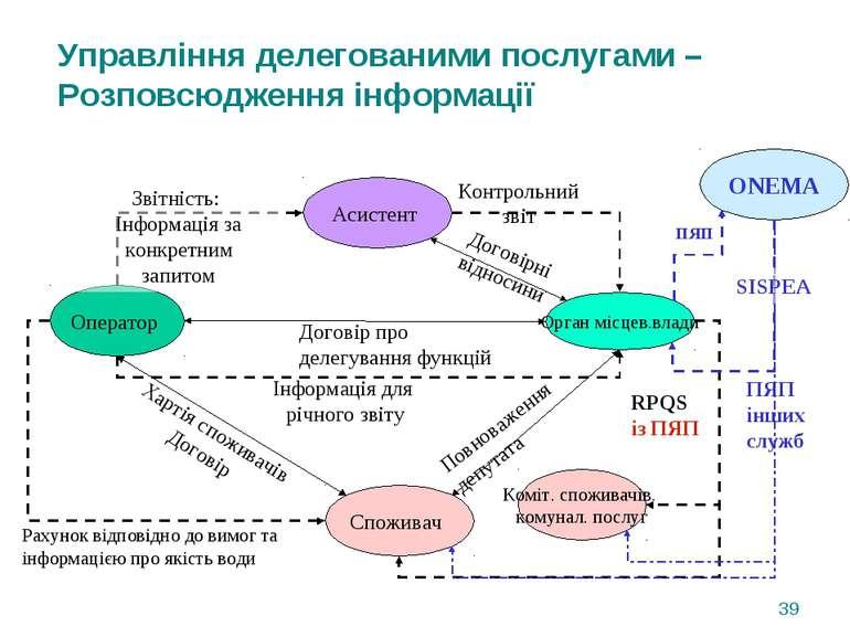 Оператор Орган місцев.влади Договір про делегування функцій Інформація для рі...