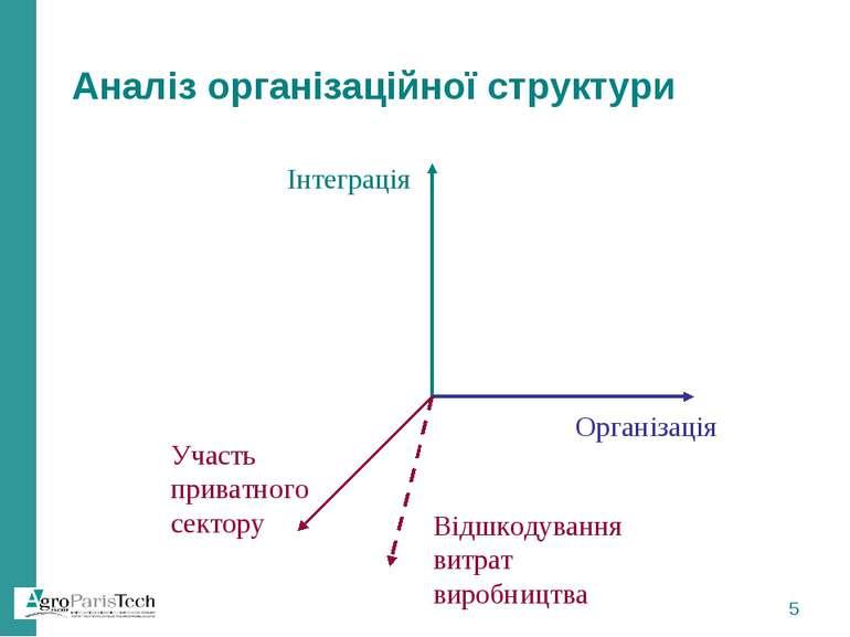 Організація Інтеграція Участь приватного сектору Аналіз організаційної структ...