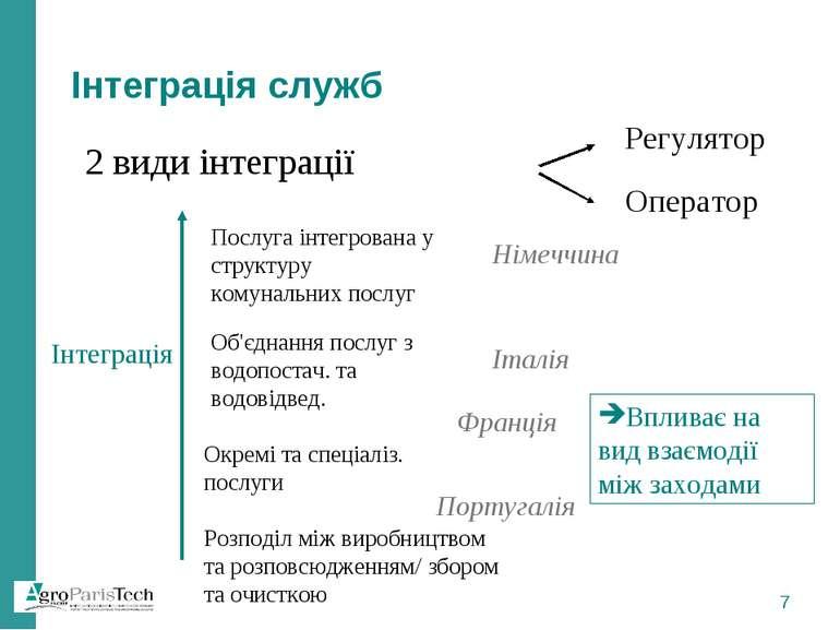 Інтеграція служб 2 види інтеграції Регулятор Оператор Впливає на вид взаємоді...
