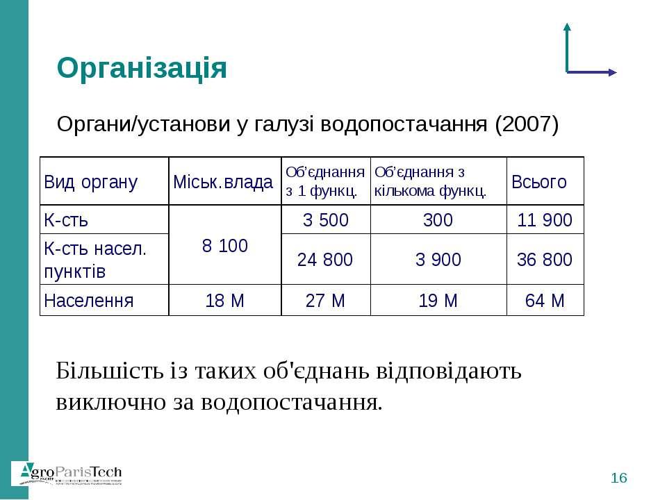 Організація Органи/установи у галузі водопостачання (2007) Більшість із таких...