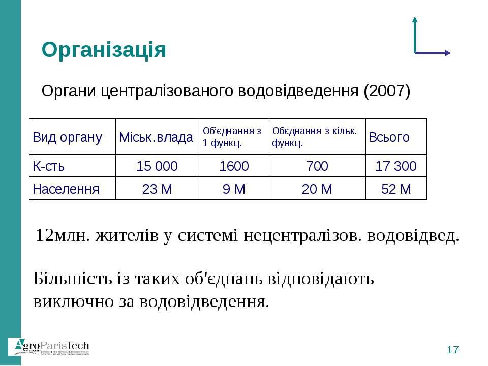 Організація Органи централізованого водовідведення (2007) 12млн. жителів у си...