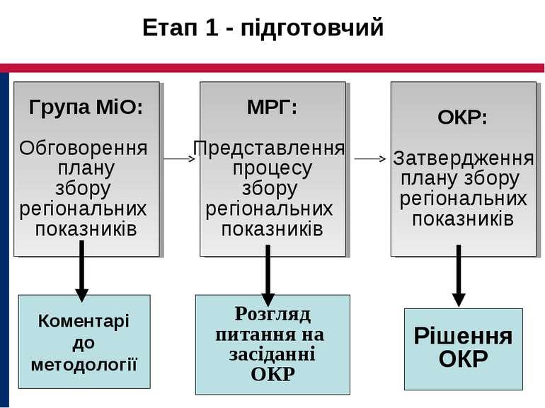 Етап 1 - підготовчий Група МіО: Обговорення плану збору регіональних показник...