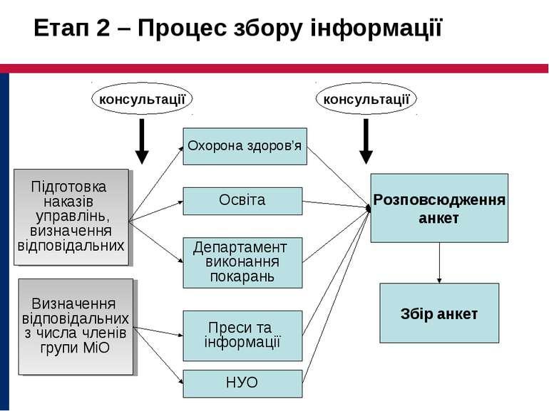 Етап 2 – Процес збору інформації Охорона здоров'я Подготовка приказов по упра...