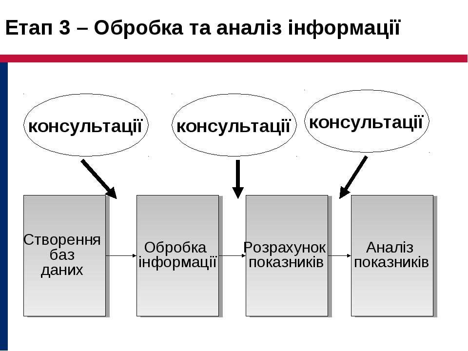 Етап 3 – Обробка та аналіз інформації Створення баз даних Обробка інформації ...