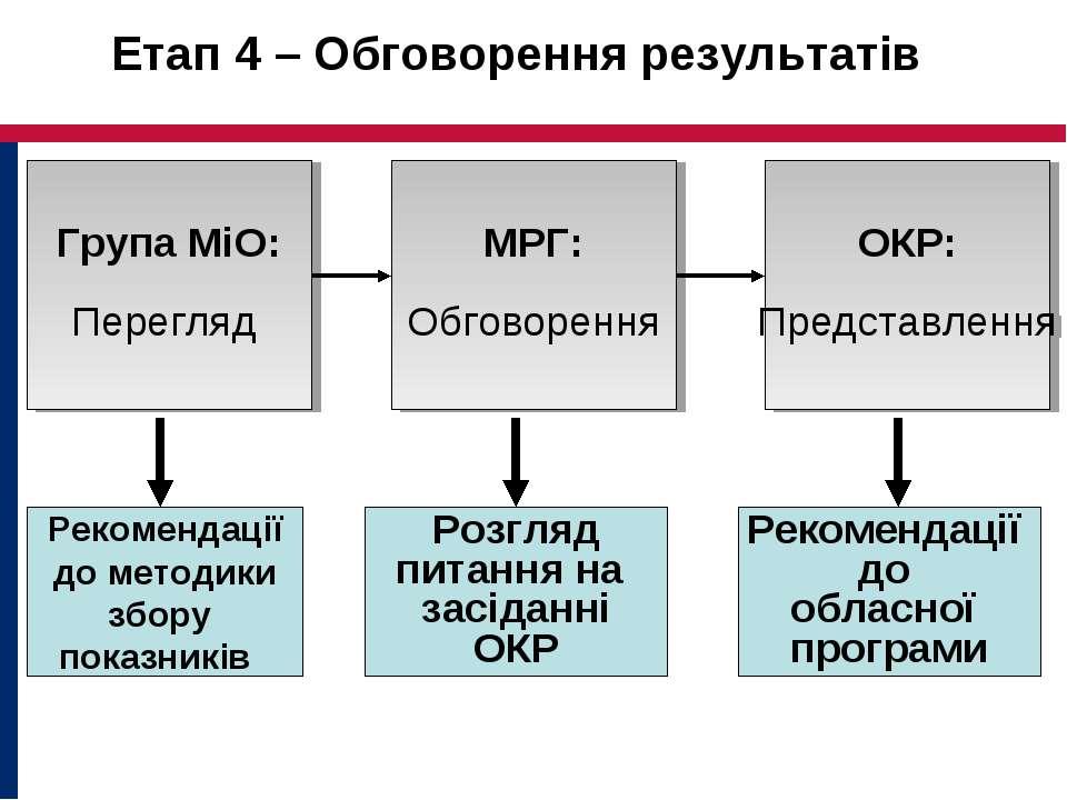Етап 4 – Обговорення результатів Група МіО: Перегляд Рекомендації до обласної...